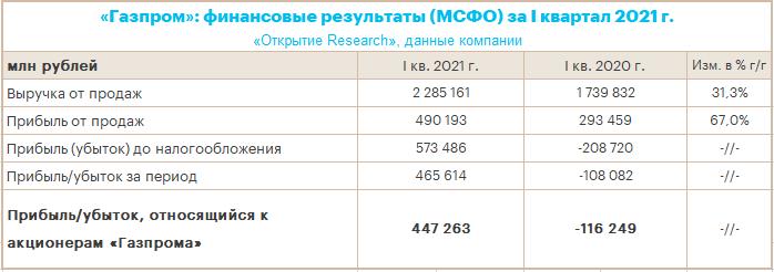 «Газпром» в 1 кв. 2021 г. заработал близкий к рекордному EBITDA и резко снизил долговую нагрузку