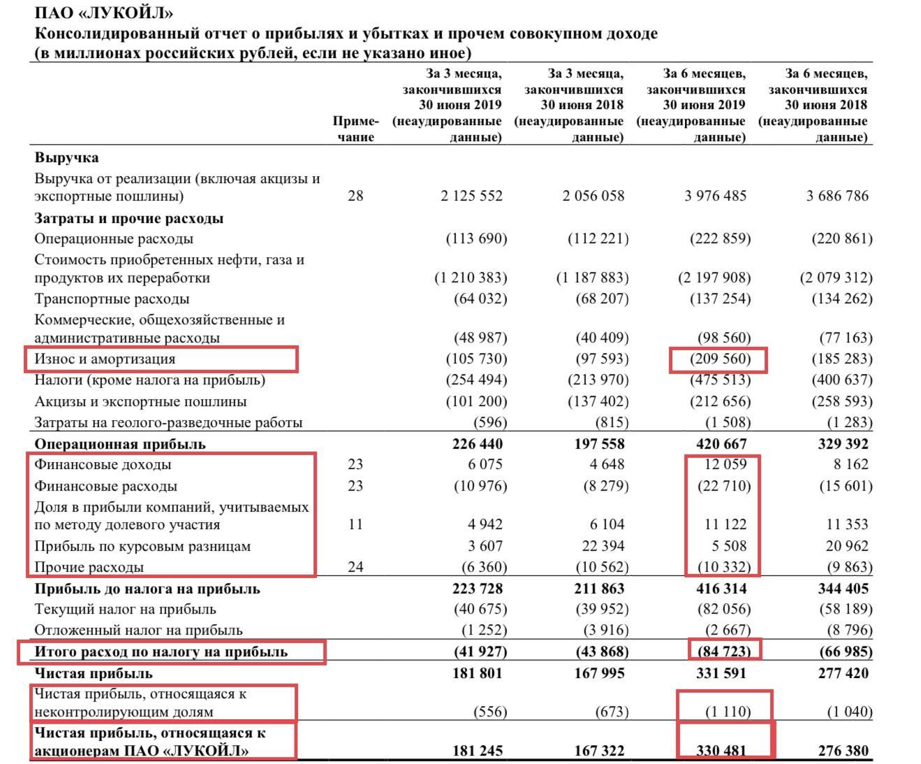 Рис. 2. Отчётность ПАО «Лукойл» по МСФО за I полугодие 2019 года