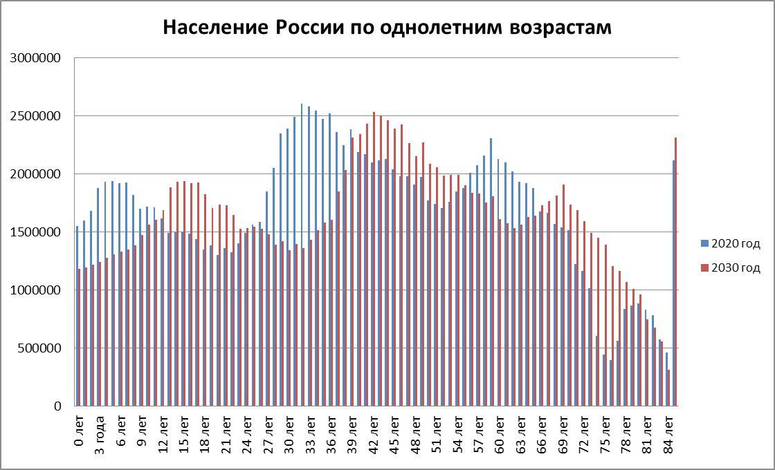 Рис. 2. Население по однолетним возрастам в 2020-м и 2030-м годах