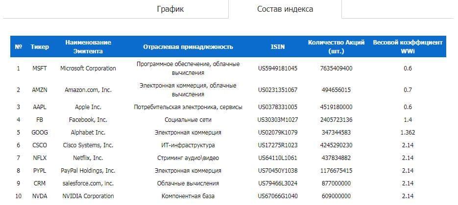 Рис. 3. Изображение: spbexchange.ru/ru/stocks/index/spbfrdm10/