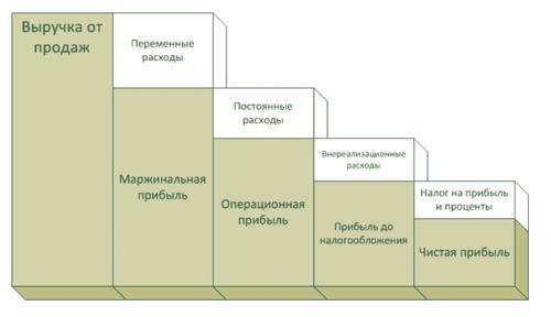 Структура распределения вида прибыли в выручке компаний