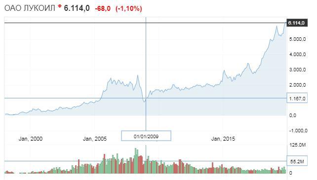 Рис. 1. График движения цен на акции ПАО «Лукойл»