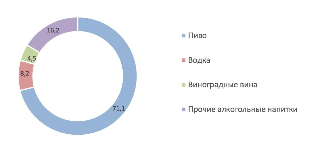«Белуга Групп» Одна из крупнейших российских алкогольных компаний