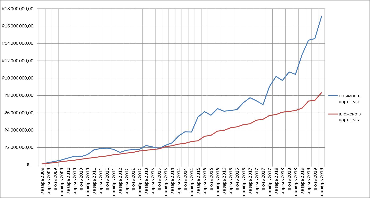 Рис. 3. График вложенных средств и стоимости портфеля