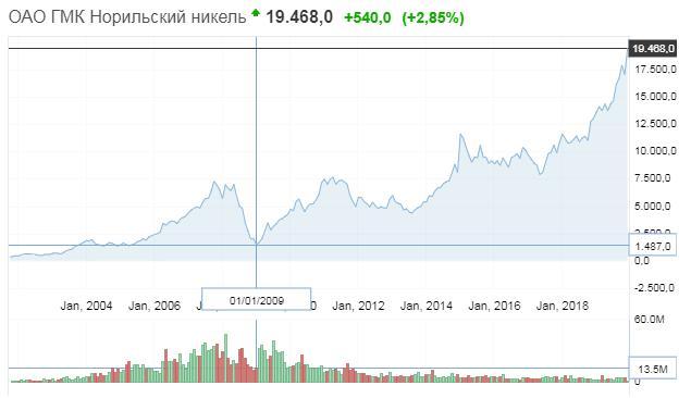 Рис. 1. График движения цен акции