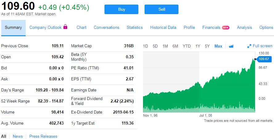 Рис. 2. График изменения цены акции Nestle за максимальную историю Yahoo.Finance, NYSE, USD