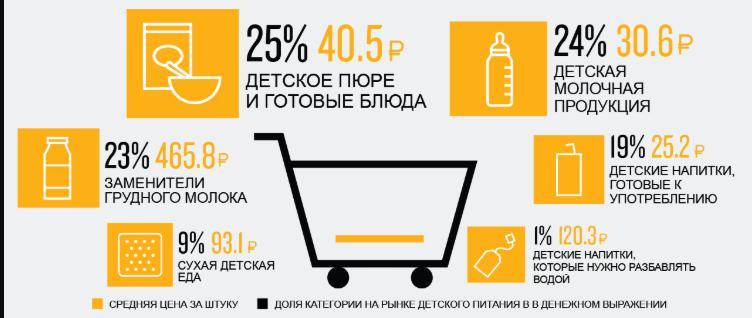 Рис. 1. Обзор рынка детского питания по категориям, согласно исследованию Nielsen «Ситуация и тенденции: российский рынок детского питания»