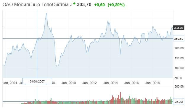 Рис. 1. График движения цен на акции