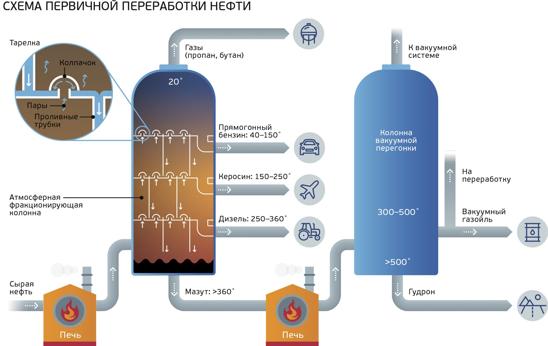 Инфографика: https://www.gazprom-neft.ru/press-center/sibneft-online/archive/2016-may-projects/1113436/