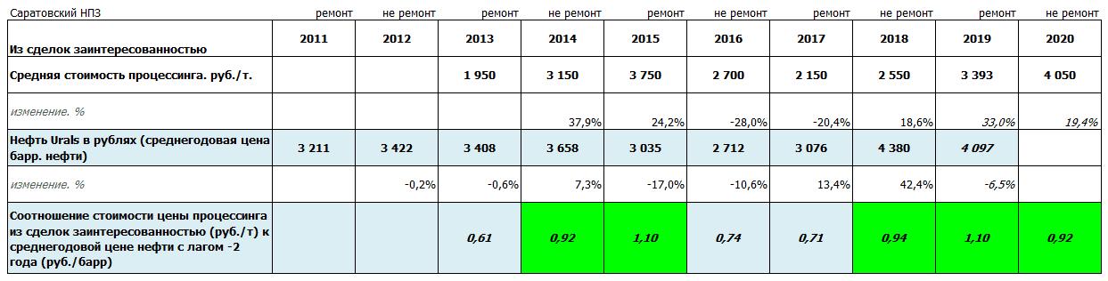 Источник: данные компании, расчеты автора