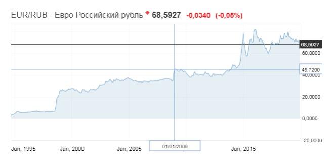 График движения курса евро к рублю