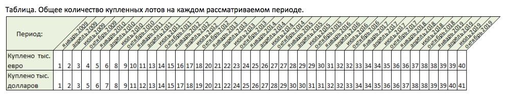 Общее количество купленных лотов на каждом рассматриваемом периоде