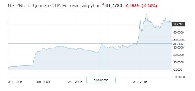 График движения курса доллара к рублю