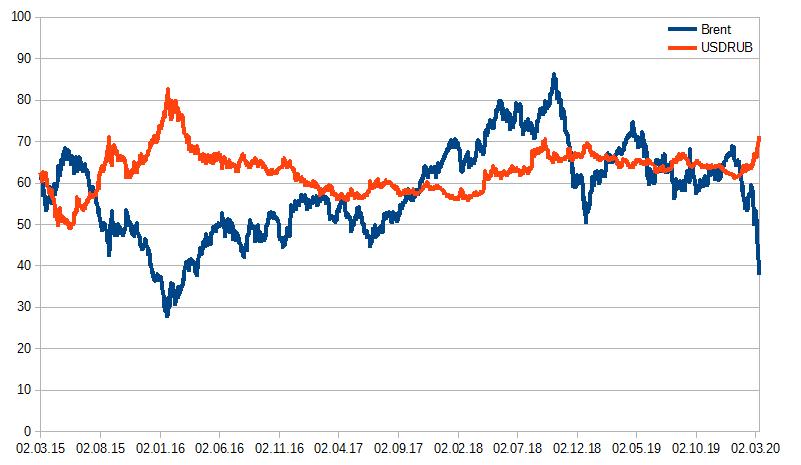 Рис. 2. График стоимости барреля нефти Brent и валютной пары USD/RUB
