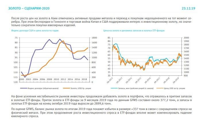 Рис. 1. Золото: сценарии-2020 (одна из рекомендованных инвестиционных идей)