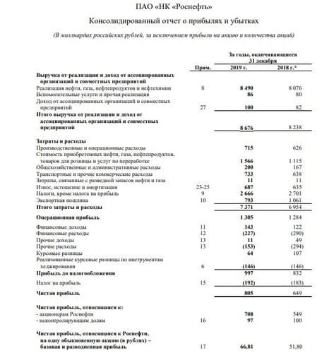 цена акции роснефть