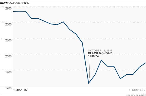 Рис. 1. График движения индекса Dow Jones в октябре 1987