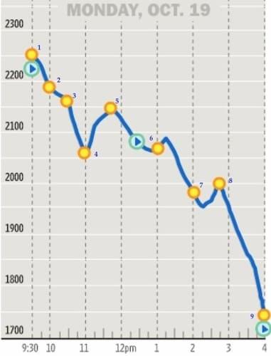 Рис. 2. Движение индекса Dow Jones на NYSE 19 октября 1987 года. Источник