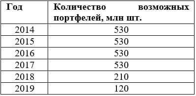 Рис. 2. Количество возможных вариантов портфелей в рамках эксперимента