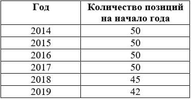 Рис. 1. Количество акций в Индексе МосБиржи