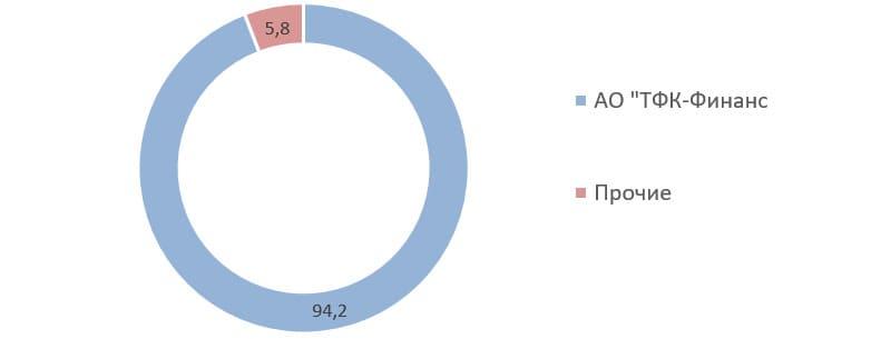 Источник: Список аффилированных лиц ПАО «Мостотрест» на 31.03.2020
