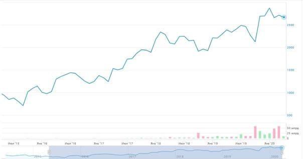 Рис. 3. График котировок акций за несколько лет (по состоянию на май 2020 г.). Источник: сайт Московской биржи