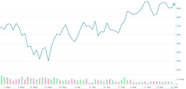 Рис. 2. График котировок акций за последние несколько месяцев (по состоянию на май 2020 г.). Источник: сайт Московской биржи