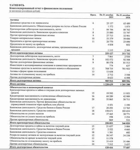 Консолидированный отчёт по МСФО. Источник: сайт ПАО «Татнефть»