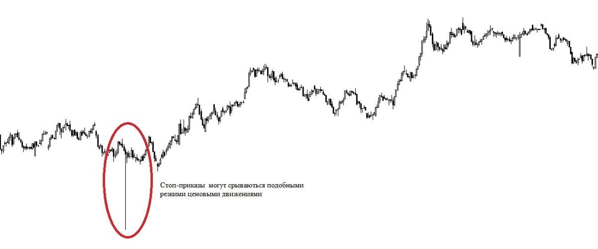 Рис.1. Пример резкого ценового движения вниз с последующим разворотом.