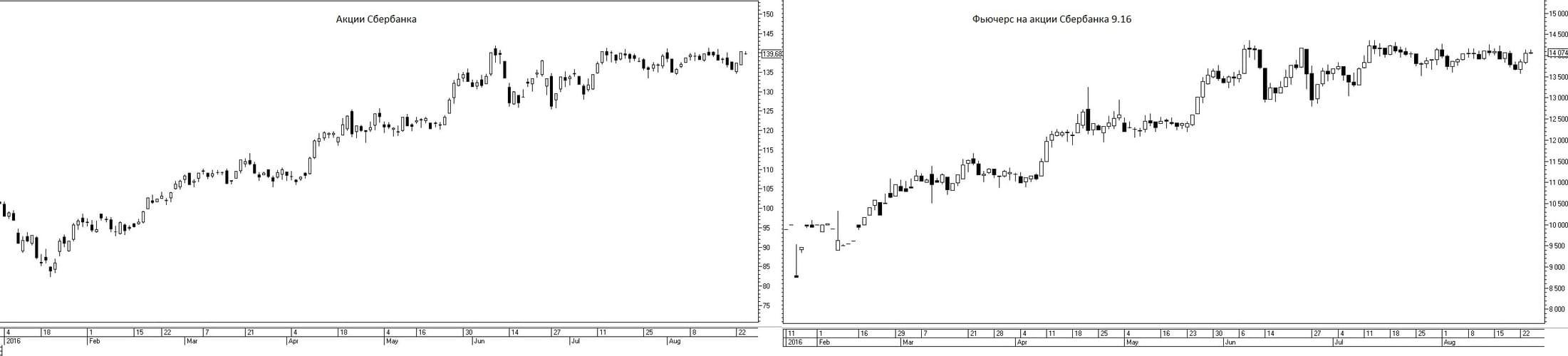 Рис.1. Динамика акций Сбербанка и фьючерса SBRF 9.16