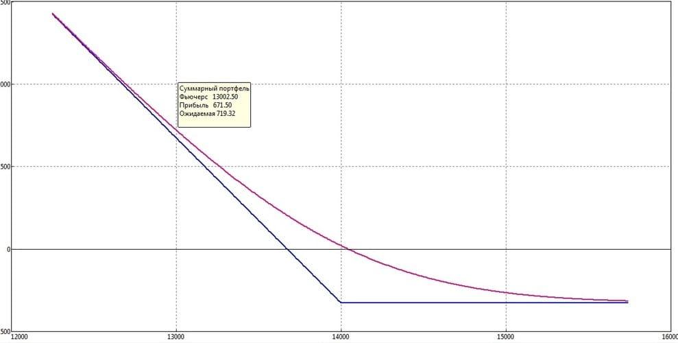 Рис. 6. График изменения цены опциона от стоимости фьючерса на акции Сбербанка