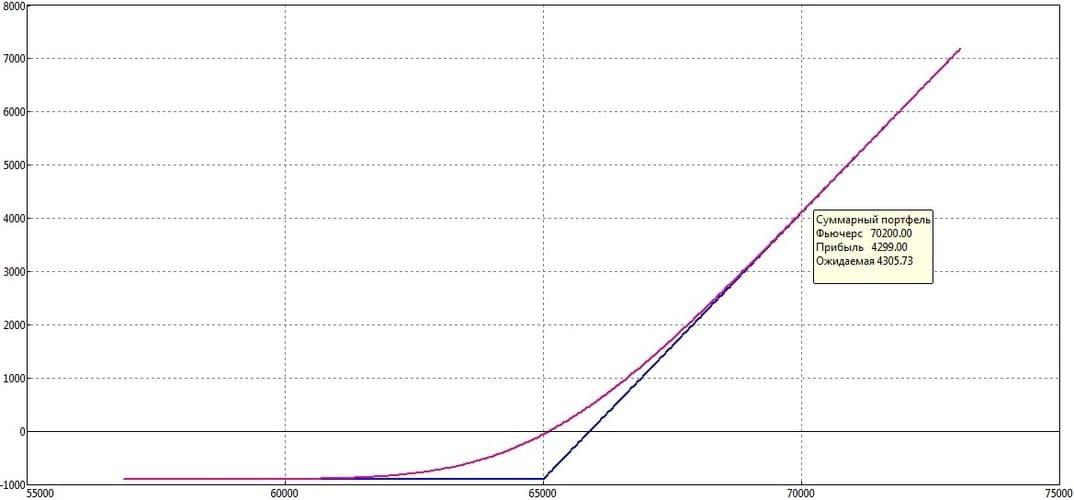 Рис. 4. График изменения цены опциона от изменения стоимости фьючерса