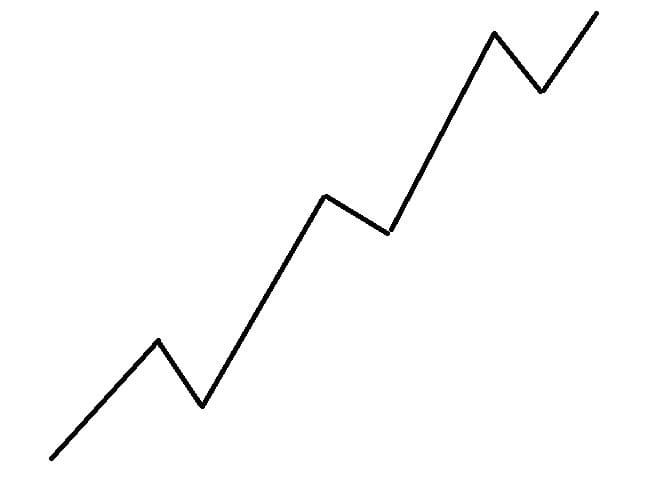 Рис. 1. Восходящий тренд. Схема