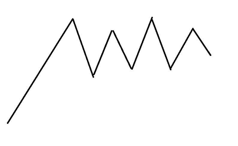 Рис. 3. Боковая тенденция. Схема