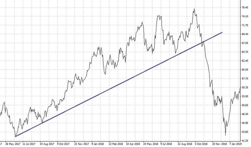 Рис. 4. График нефти. Рост длился полтора года, падение произошло за пару месяцев