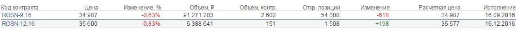 Рис.2. Одновременно торгуемые фьючерсы на акции «Роснефти»