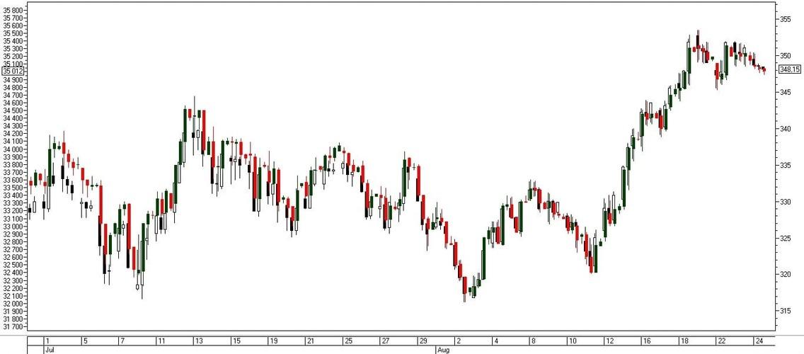 Рис.1. График цены акций и фьючерса на акции Роснефть