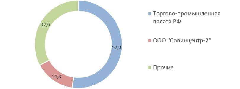 Источник: список аффилированных лиц на 31.03.2020