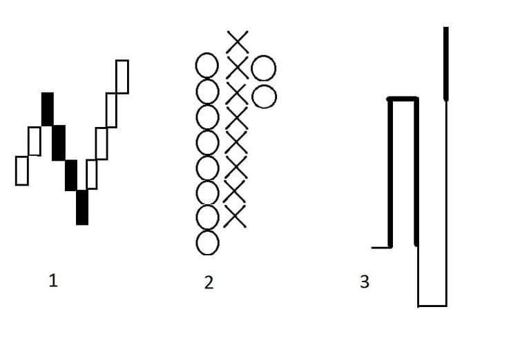 Рис. 1. Графики: 1 — ренко, 2 — крестики-нолики, 3 — каги