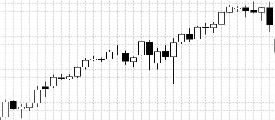 Рис. 3. График японских свечей. Свечи бывают разного цвета, могут быть большие и маленькие, «хвостатые» и нет