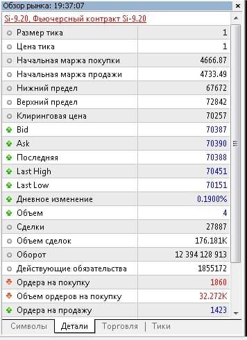 Рис. 2. Окно «Обзор рынка», вкладка «Детали»