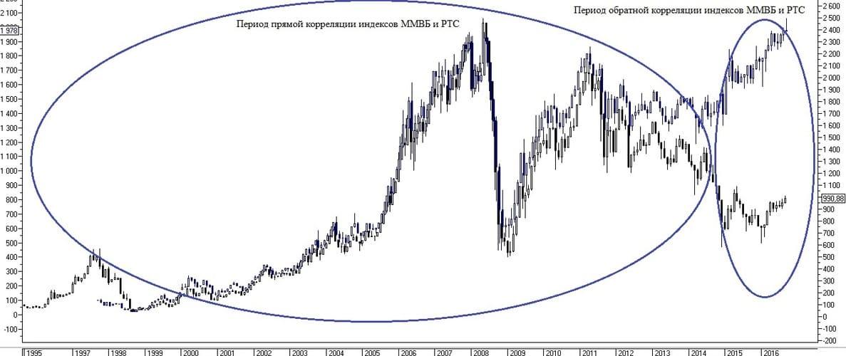 Рис. 4 Пример изменения рынка с корреляцией индексов ММВБ и РТС