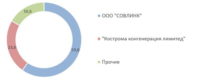 Источник: Список аффилированных лиц на 31.03.2020, раскрытие