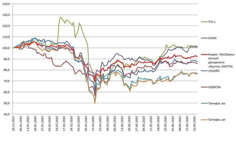 Результат составляющих Dividend Aristocrats Russia Index и Индекс МосБиржи полной доходности «брутто» (MCFTR) с начала 2020 г. (включая дивиденды)