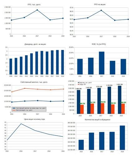 Рис. 3. Диаграммы построены по данным EDGAR: VTR. Дивидендная история — по данным компании