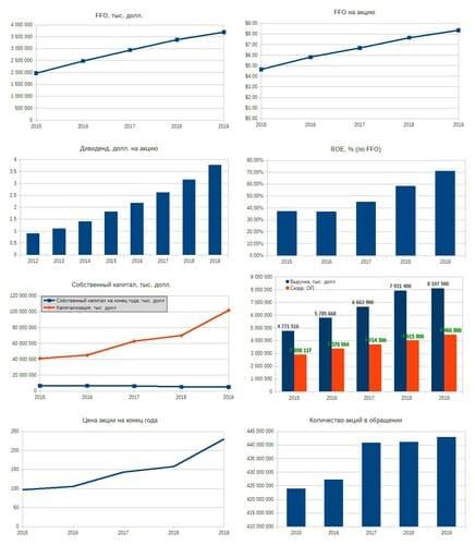 Рис. 1. Диаграммы построены по данным EDGAR: AMT. Дивидендная история — по данным компании