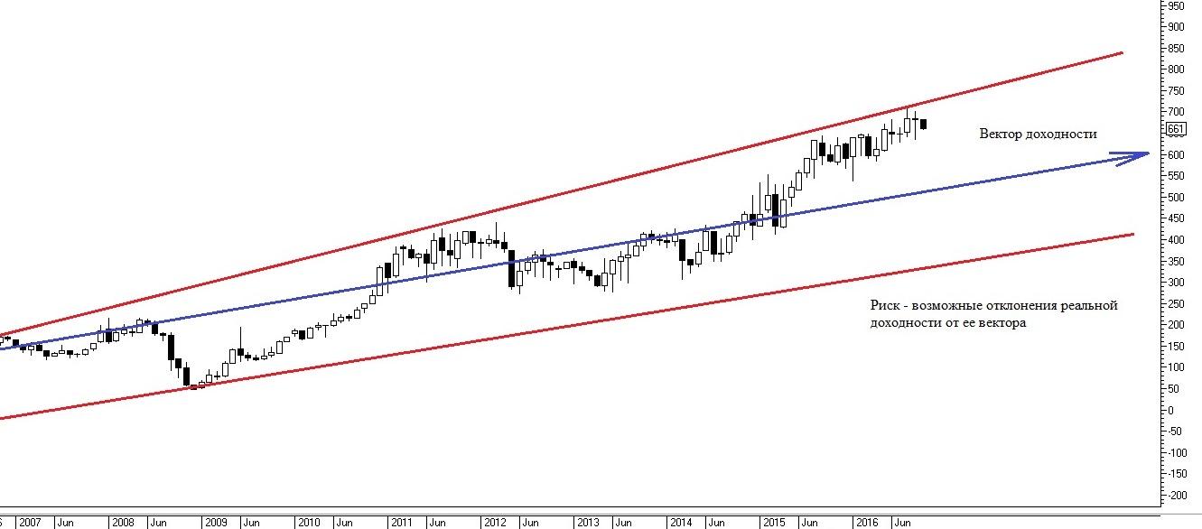 Рис. 1. Доходность и риск на примере графика цены акций «НОВАТЭК»