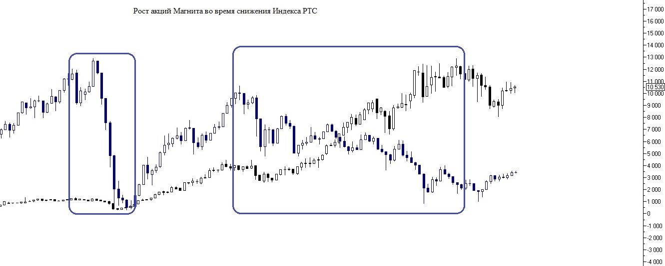 Рис. 3. Пример сопротивления акции снижению индекса