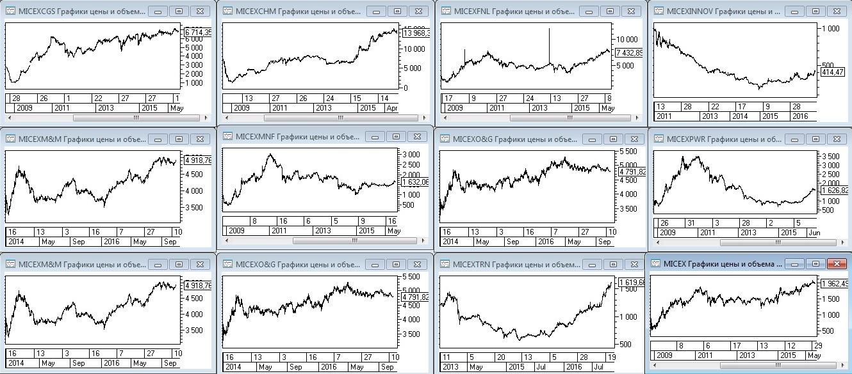 Рис. 1. Динамика отраслевых индексов в сравнении с индексом ММВБ