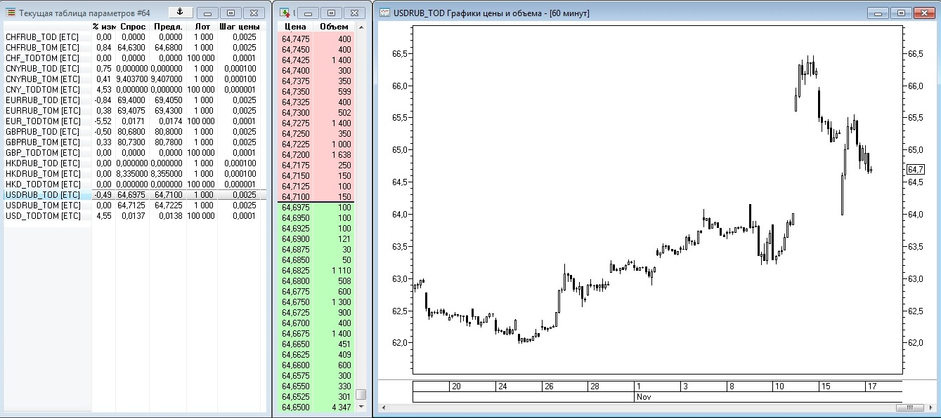 Рис. 1. Информация о валютном рынке в торговом терминале QUIK